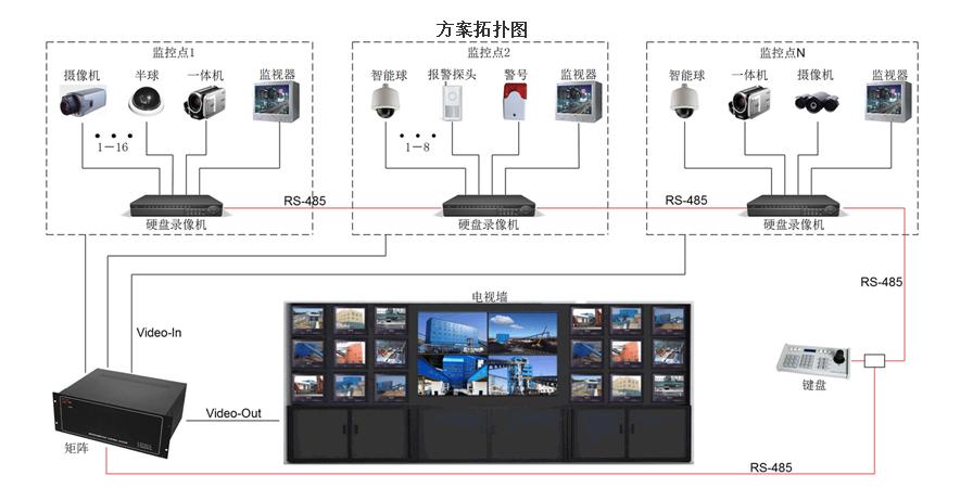 视频监控系统 - 四川傲杰科技有限公司